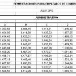 La CAME actualiza las escalas salariales para empleados de comercio