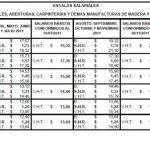 Madereros: 31% de aumento escalonado para el CCT 335/75 USIMRA