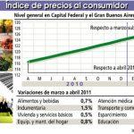 Inflación: El Indice de Precios al Consumidor varió 0,8%