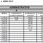 Empleados de Comercio: Escalas salariales Junio 2011-Abril 2012