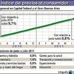 Inflación: El costo de vida aumentó 0,8% en julio