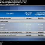 Ganancias: AFIP informó las deducciones personales que regirán a partir de marzo