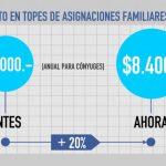 Cristina anunció el aumento de los montos y topes de las asignaciones familiares
