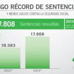 ANSES: pago récord de sentencias judiciales