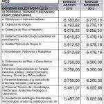SANIDAD: nuevo acuerdo salarial para el CCT 122/75