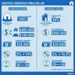 PROCREAR: los detalles de las dos nuevas líneas de crédito