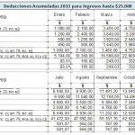 Ganancias: Tablas deducciones Acumuladas 2013