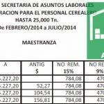 Empleados de Comercio Rama Acopio: Escala salarial 2013-2014