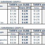 Boletos de Colectivo más caros: Las nuevas tarifas con y sin tarjeta SUBE