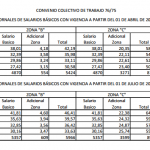 UOCRA: escalas salariales 2014 CCT 76/75