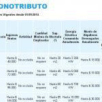 Nueva escala monotributo a partir del 1° de septiembre de 2014