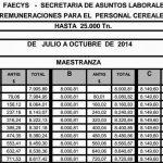 Empleados de Comercio Acopio: Escalas salariales 2014 – 2015