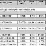 Asignaciones Familiares: Montos vigentes 2015