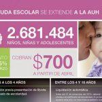 Ayuda Escolar: Calendario de pago para titulares de la Asignación Universal