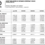 UTEDyC: acuerdo salarial para el CCT 496/07 Mutuales