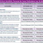 Servicio doméstico nueva Escala salarial 2015-2016