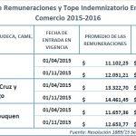 Empleados de Comercio: topes y promedio de remuneraciones 2015-2016
