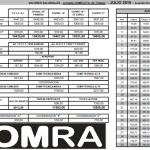 Sindicato Obreros de Maestranza (SOM) incremento salarial 2016 – Acta acuerdo y Escalas CCT 281/96