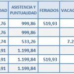 Empleados de Comercio: Cálculo del aguinaldo junio 2016