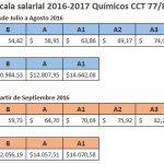 Acuerdo salarial 2016 para químicos y petroquímicos CCT 77/89