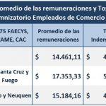 Topes Indemnizatorios Empleados de Comercio 2016