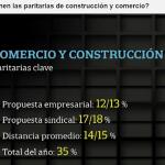 Paritarias: Estado de las negociaciones de Comercio y Construcción