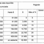 El proyecto oficial de reforma de Ganancias