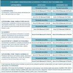 Servicio doméstico nueva Escala salarial diciembre 2016