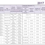 Monotributo: los 10 cambios para el 2017