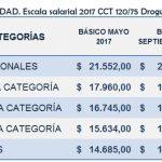 SANIDAD: escala salarial y puntos destacados del acuerdo de Droguerías CCT 120/75
