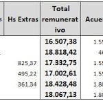 Empleados de comercio: Cálculo del aguinaldo Junio 2017