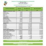 Alimentación: nueva escala salarial 2017 – 2018. CCT 244/94