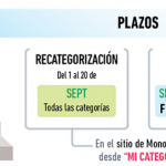 Monotributo: recategorización y confirmación de obligatoria