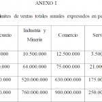 Nuevos montos de facturación para clasificar Pymes