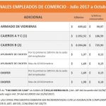 Empleados de Comercio: adicionales 2017 – Cajeros, Chóferes, y otros