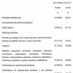 UATRE escala salarial Trabajo agrario 2017-2018