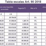 Ganancias: Tabla artículo 90 Periodo Fiscal 2018