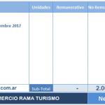 Empleados de Comercio Rama Turismo: pago de bono de 2000 pesos