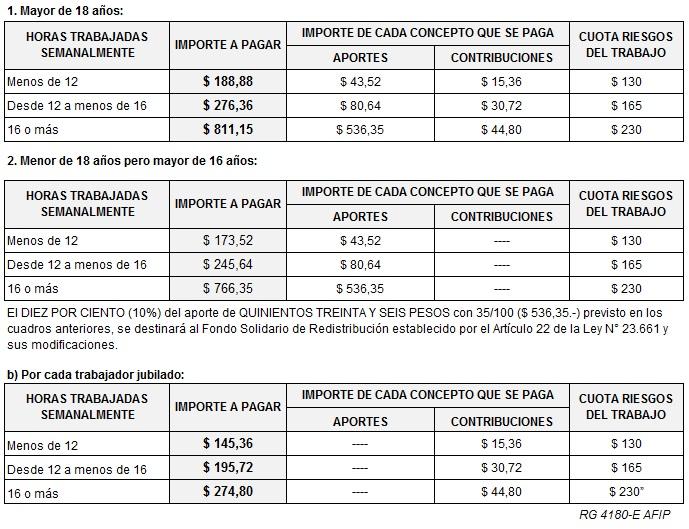 Servicio Dom Stico Nuevos Aportes Y Contribuciones 2018