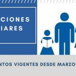 Asignaciones Familiares: Montos vigentes desde Marzo 2018