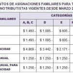Monotributistas: Montos asignaciones familiares Marzo 2018