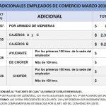 Empleados de Comercio: adicionales Marzo 2018 Cajeros, Chóferes, y otros