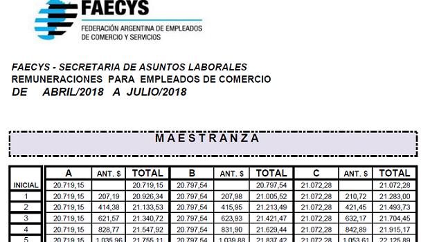 Empleados de Comercio: Escalas salariales FAECyS Abril y Agosto 2018