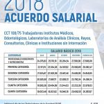 Paritaria Sanidad: FATSA acuerda un 27,5% de incremento salarial – CCT 108/75 y CCT 743/16