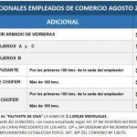 Empleados de Comercio: adicionales Agosto 2018 Cajeros, Choferes, y otros