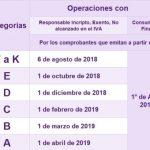 Monotributo: Categoría B ingresa a Factura Electrónica