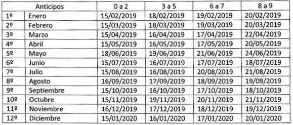 La COMARB fijó los vencimientos para el período fiscal 2019, las fechas de vencimiento para la presentación mensual de la declaración jurada –Formularios CM03 y CM04