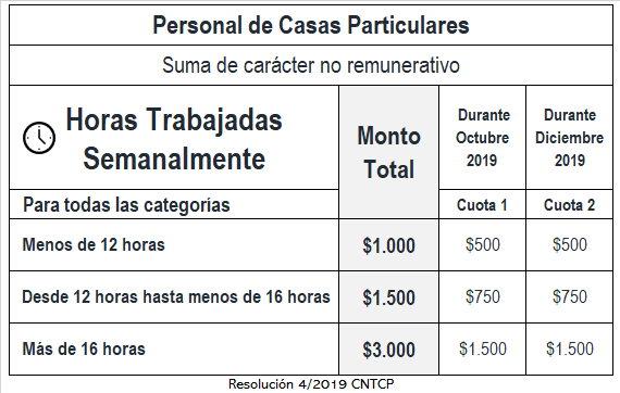 """Es oficial el """"bono"""" para Servicio Doméstico escala según cantidad de horas como se paga y cuando"""